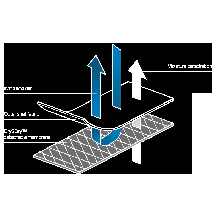Modular Modular