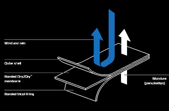 TriLam-diagram Advanced Riderwear